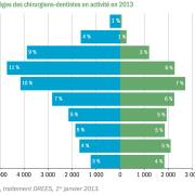 Pyramide-des-%c3%a2ges-des-dentistes_sqtypi