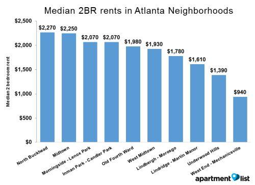 Cheap 1 Bedroom Apartments In Atlanta Ga Home Design Ideas