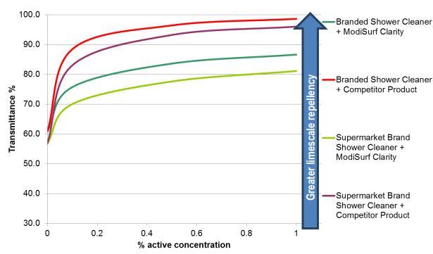 Croda ModiSurf Clarity Performance Characteristics - 4