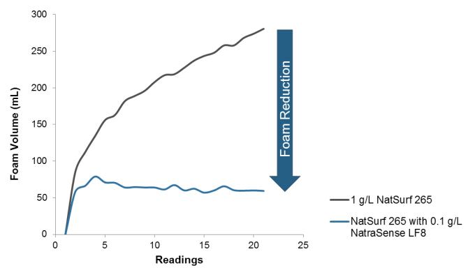 Croda NatraSense LF8 Efficacy Studies - 2