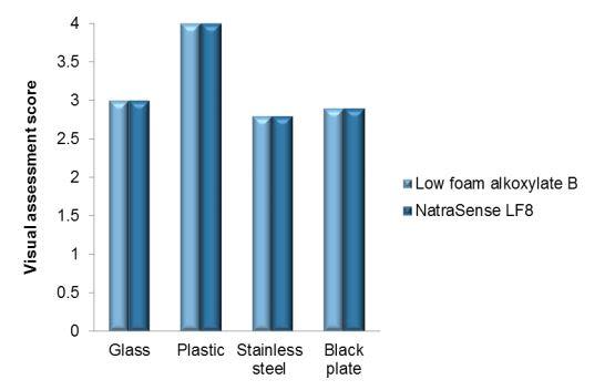 Croda NatraSense LF8 Efficacy Studies - 12