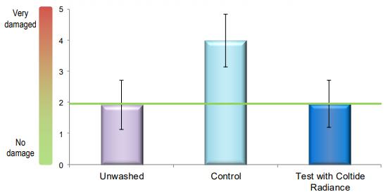 Croda Coltide Radiance Performance Characteristics - 18