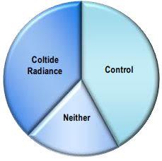 Croda Coltide Radiance Performance Characteristics - 21
