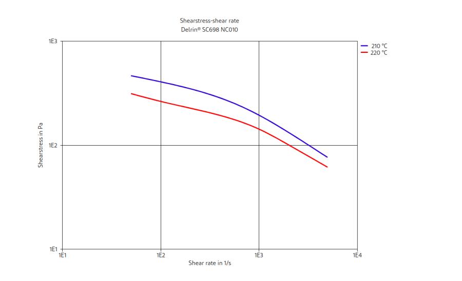 DuPont Delrin SC698 NC010 Shearstress-Shear Rate