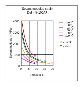 DuPont Delrin 100AF Secant Modulus vs Strain