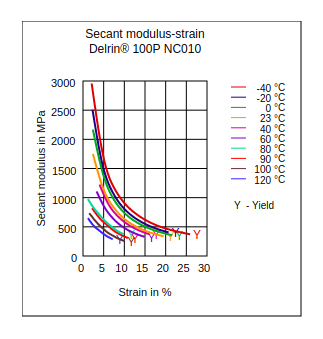 DuPont Delrin 100P NC010 Secant Modulus vs Strain