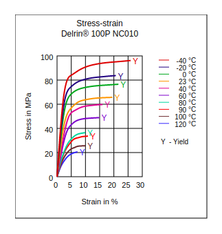 DuPont Delrin 100P NC010 Stress vs Strain