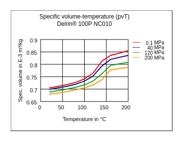 DuPont Delrin 100P NC010 Specific Volume Temperature (pvT)