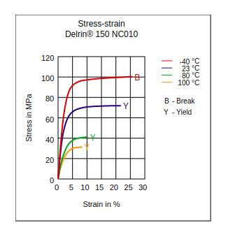 DuPont Delrin 150 NC010 Stress vs Strain