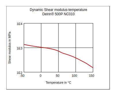DuPont Delrin 500P NC010 Dynamic Shear Modulus vs Temperature