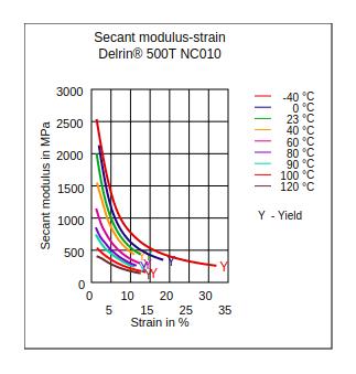 DuPont Delrin 500T NC010 Secant Modulus vs Strain
