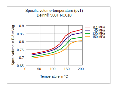 DuPont Delrin 500T NC010 Specific Volume Temperature (pvT)