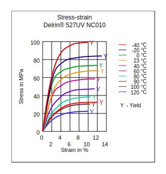 DuPont Delrin 527UV NC010 Stress vs Strain