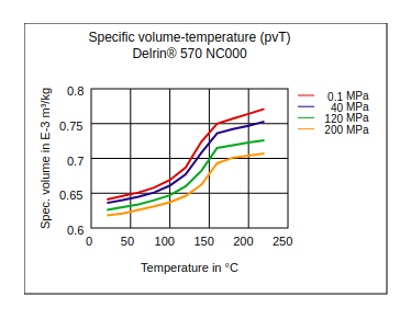 DuPont Delrin 570 NC000 Specific Volume Temperature (pvT)