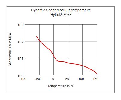 DuPont Hytrel 3078 Dynamic Shear Modulus vs Temperature