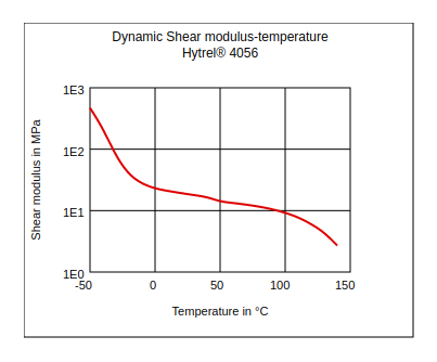 DuPont Hytrel 4056 Dynamic Shear Modulus vs Temperature