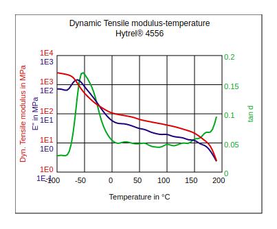 DuPont Hytrel 4556 Dynamic Tensile Modulus vs Temperature
