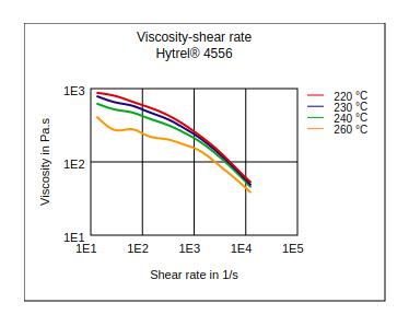 DuPont Hytrel 4556 Viscosity vs Shear Rate