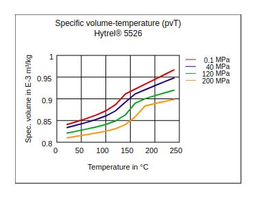 DuPont Hytrel 5526 Specific Volume Temperature (pvT)