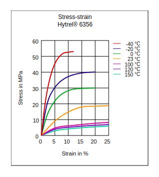 DuPont Hytrel 6356 Stress vs Strain