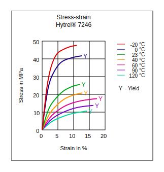 DuPont Hytrel 7246 Stress vs Strain