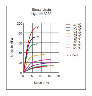 DuPont Hytrel 8238 Stress vs Strain