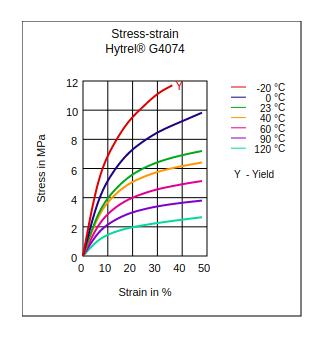 DuPont Hytrel G4074 Stress vs Strain