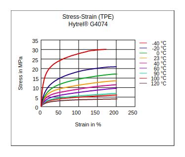 DuPont Hytrel G4074 Stress vs Strain (TPE)