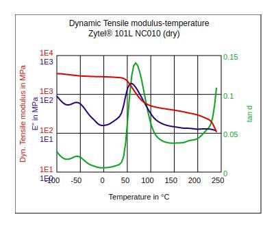 DuPont Zytel 101L NC010 Dynamic Tensile Modulus vs Temperature (Dry)