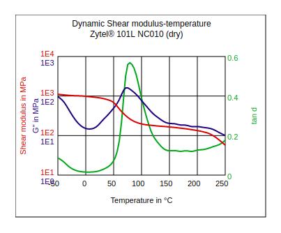 DuPont Zytel 101L NC010 Dynamic Shear Modulus vs Temperature (Dry)