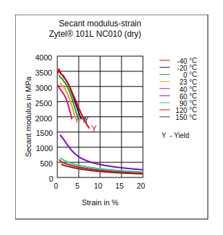 DuPont Zytel 101L NC010 Secant Modulus vs Strain (Dry)