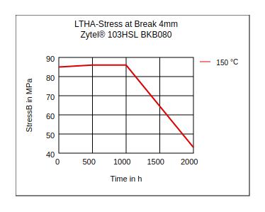 DuPont Zytel 103HSL BKB080 LTHA Stress at Break (4mm)