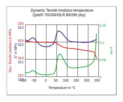 DuPont Zytel 70G30HSLR BK099 Dynamic Tensile Modulus vs Temperature (Dry)