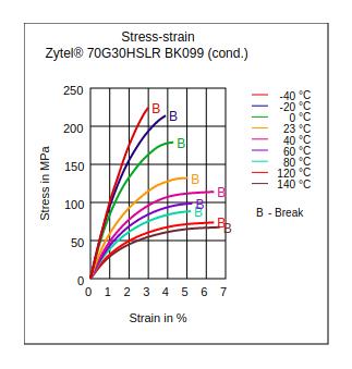 DuPont Zytel 70G30HSLR BK099 Stress vs Strain (Cond.)