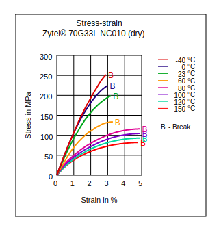 DuPont Zytel 70G33L NC010 Stress vs Strain (Dry)