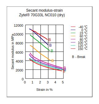 DuPont Zytel 70G33L NC010 Secant Modulus vs Strain (Dry)