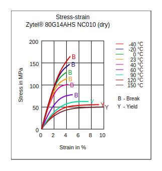DuPont Zytel 80G14AHS NC010 Stress vs Strain (Dry)