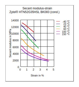 DuPont Zytel HTN52G35HSL BK083 Secant Modulus vs Strain (Cond.)