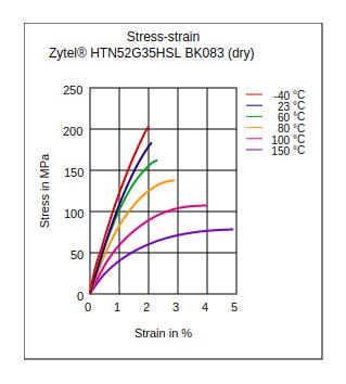 DuPont Zytel HTN52G35HSL BK083 Stress vs Strain (Dry)