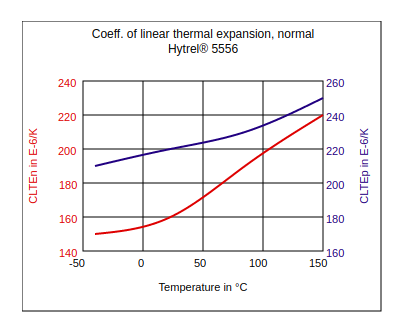 DuPont Hytrel 5556 Coefficient of Linear Thermal Expansion