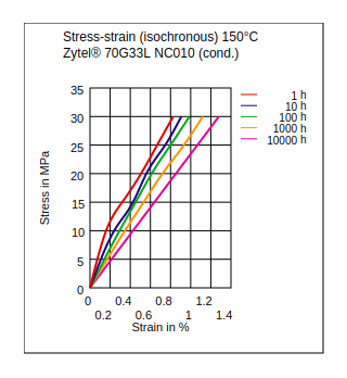 DuPont Zytel 70G33L NC010 Stress vs Strain (Isochronous, 150°C, Cond)
