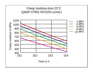 DuPont Zytel ST801 NC010A Creep Modulus vs Time (23°C, Cond.)