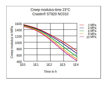 DuPont Crastin ST820 NC010 Creep Modulus vs Time (23°C)