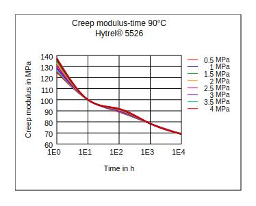 DuPont Hytrel 5526 Creep Modulus vs Time (90°C)