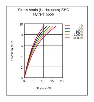 DuPont Hytrel 5556 Stress vs Strain (Isochronous, 23Ã'°C)