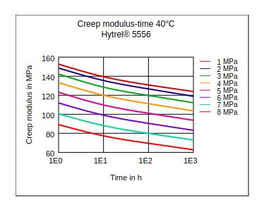 DuPont Hytrel 5556 Creep Modulus vs Time (40Ã'°C)