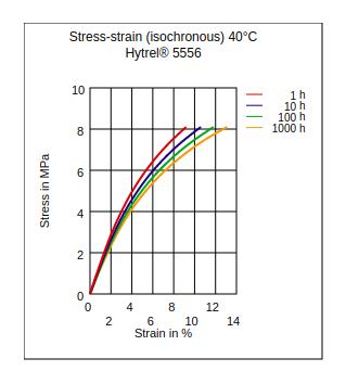 DuPont Hytrel 5556 Stress vs Strain (Isochronous, 40Ã'°C)