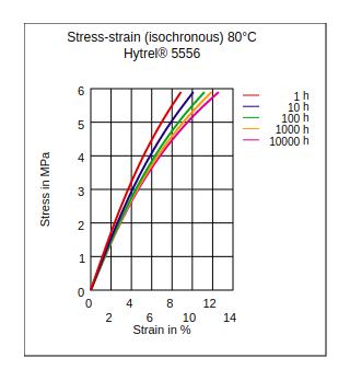 DuPont Hytrel 5556 Stress vs Strain (Isochronous, 80Ã'°C)