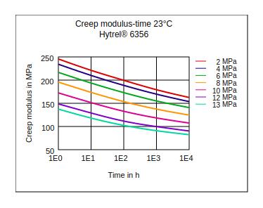 DuPont Hytrel 6356 Creep Modulus vs Time (23°C)