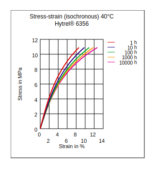 DuPont Hytrel 6356 Stress vs Strain (Isochronous, 40°C)